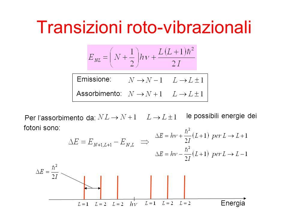 Emissione: Assorbimento: Per lassorbimento da: le possibili energie dei fotoni sono: Energia
