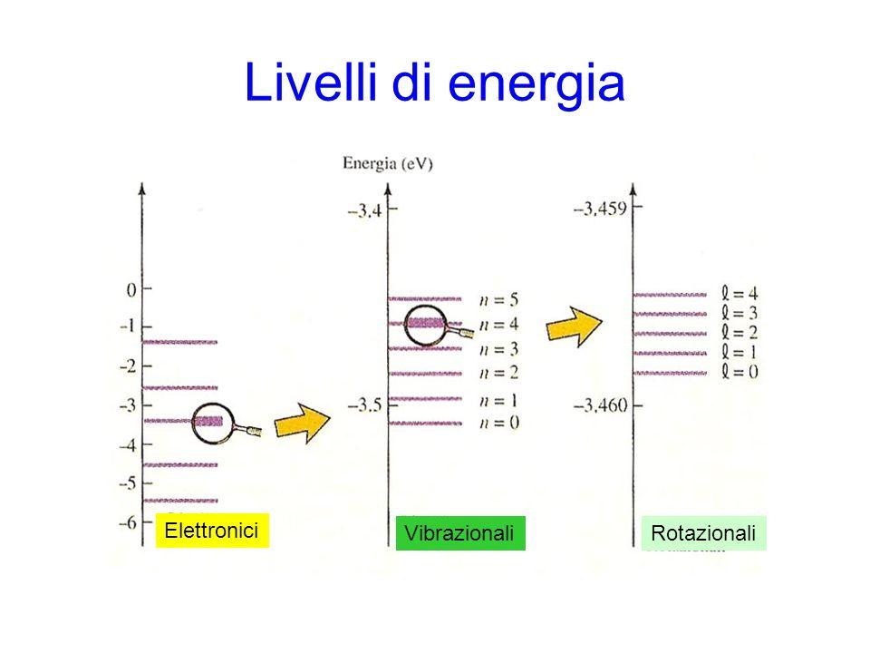 Livelli di energia Elettronici VibrazionaliRotazionali