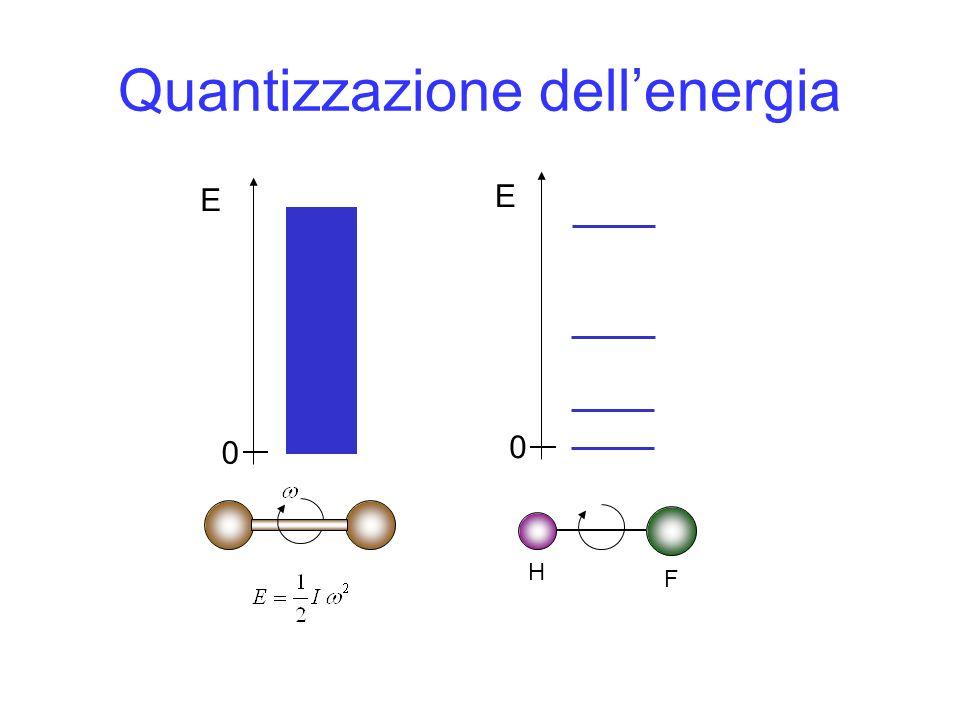 Quantizzazione dellenergia E 0 0 E H F