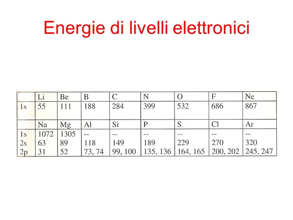 Energie di livelli elettronici