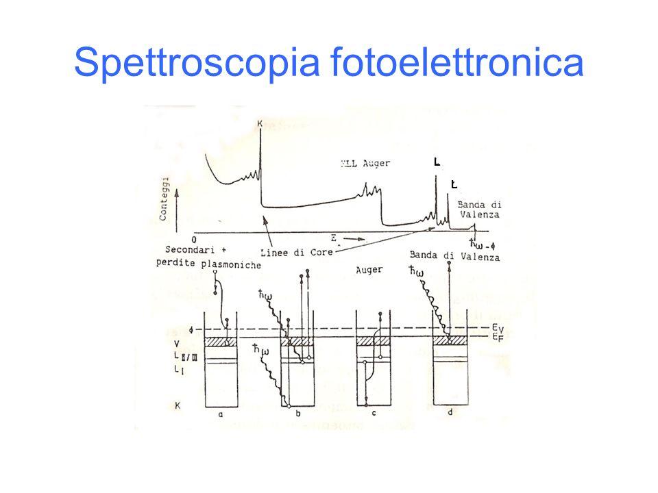 Spettroscopia fotoelettronica L L