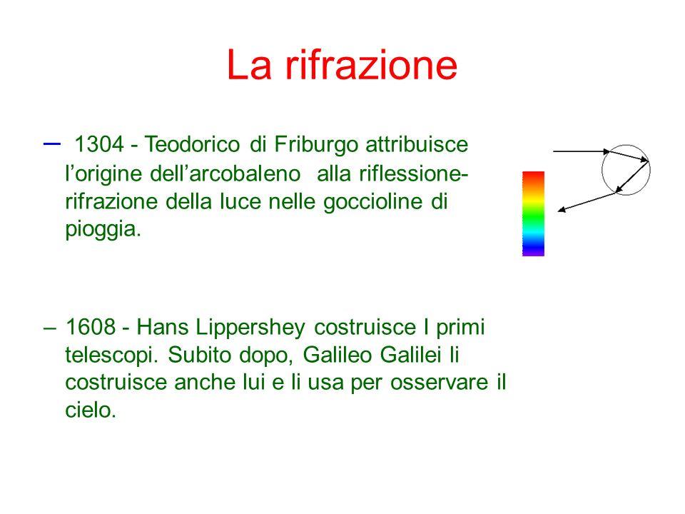 La rifrazione – 1304 - Teodorico di Friburgo attribuisce lorigine dellarcobaleno alla riflessione- rifrazione della luce nelle goccioline di pioggia.
