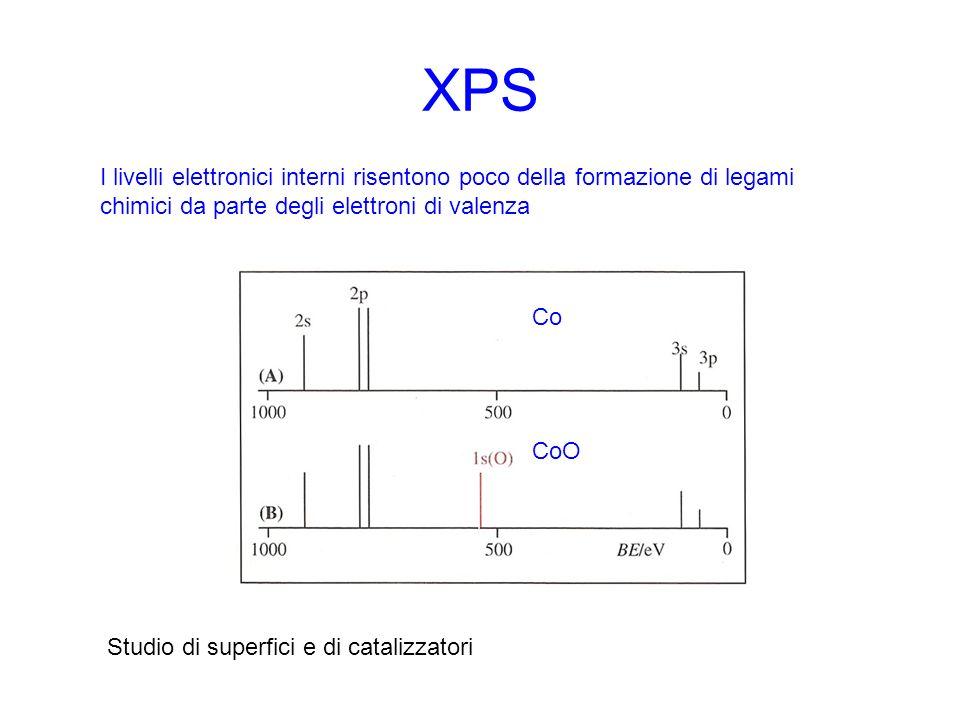 XPS I livelli elettronici interni risentono poco della formazione di legami chimici da parte degli elettroni di valenza Co CoO Studio di superfici e d