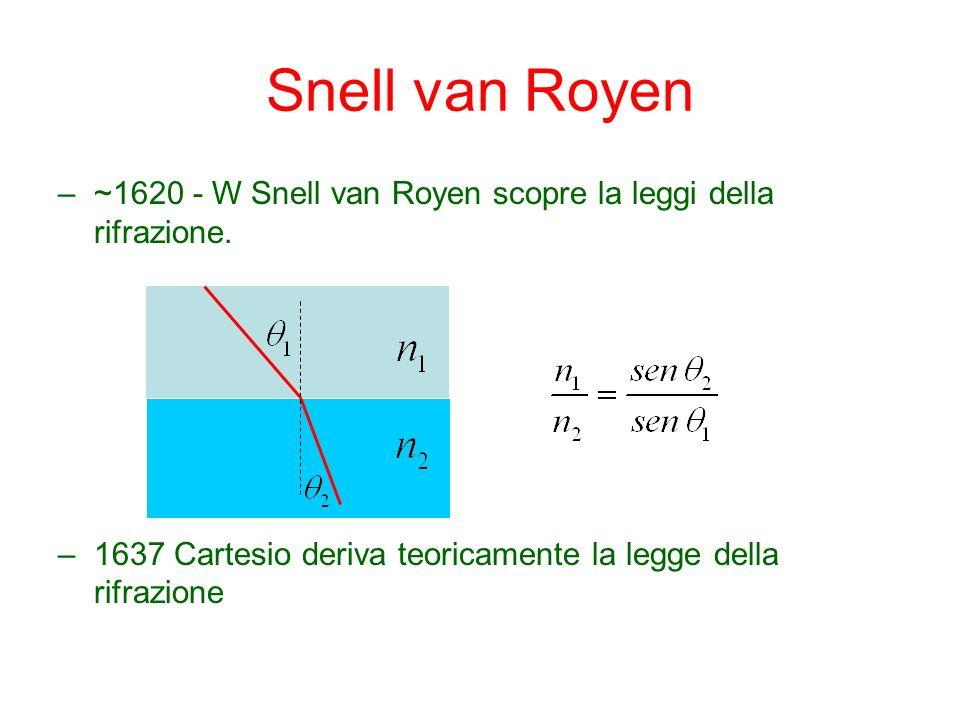 Snell van Royen –~1620 - W Snell van Royen scopre la leggi della rifrazione. –1637 Cartesio deriva teoricamente la legge della rifrazione
