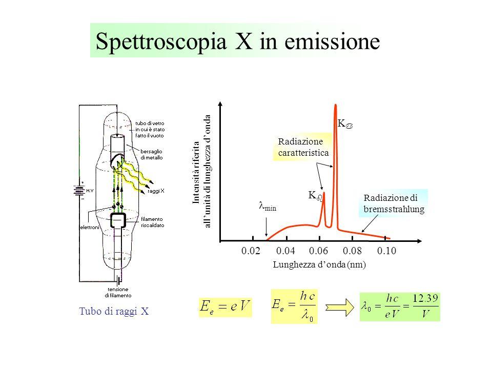 Spettroscopia X in emissione Tubo di raggi X 0.020.040.060.080.10 Lunghezza donda (nm) Intensità riferita allunità di lunghezza donda K K min Radiazio