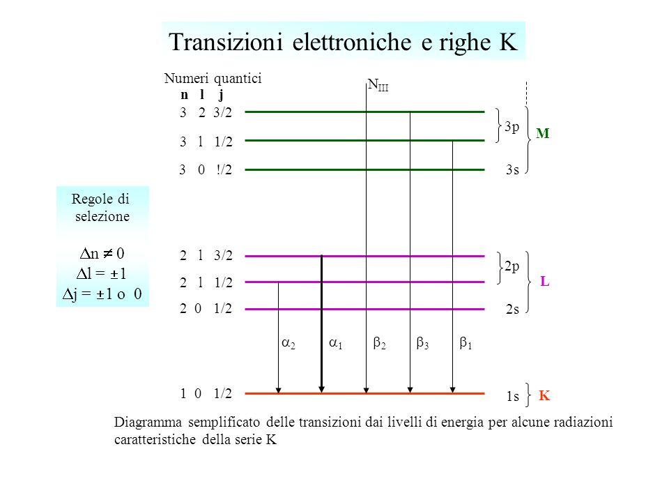 K M L 3p 3s 2p 2s 1s n l j 1 0 1/2 2 0 1/2 2 l 1/2 2 l 3/2 3 0 !/2 3 l 1/2 3 2 3/2 Diagramma semplificato delle transizioni dai livelli di energia per