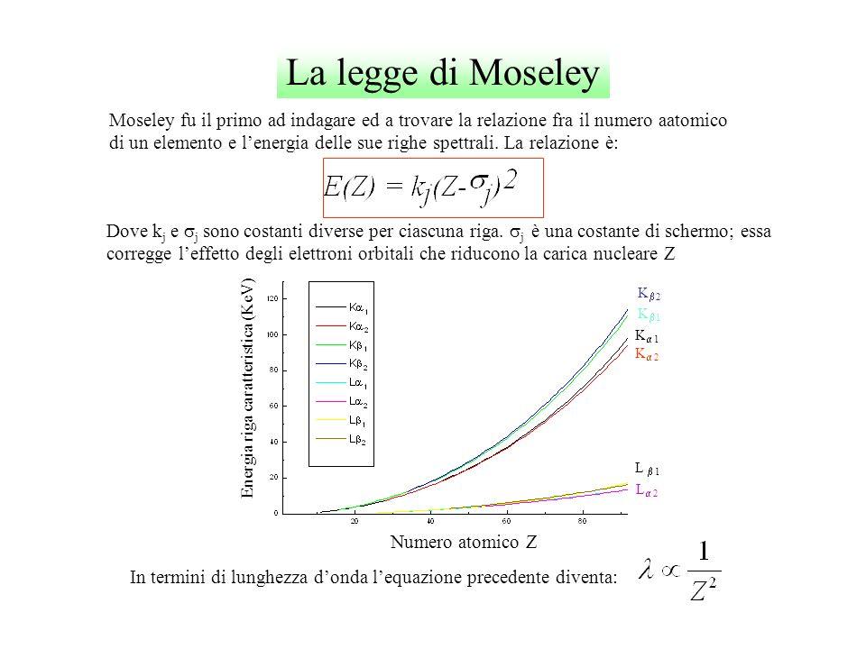 La legge di Moseley Moseley fu il primo ad indagare ed a trovare la relazione fra il numero aatomico di un elemento e lenergia delle sue righe spettra