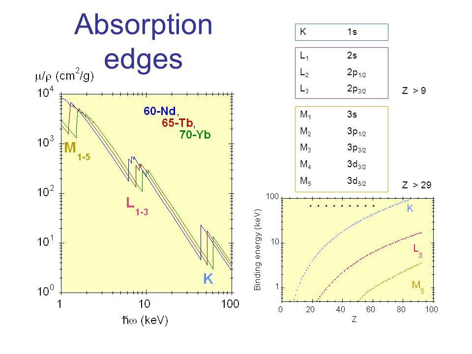 Absorption edges L 1 2s L 2 2p 1/2 L 3 2p 3/2 K1s M 1 3s M 2 3p 1/2 M 3 3p 3/2 M 4 3d 3/2 M 5 3d 5/2 Z > 9 Z > 29.........