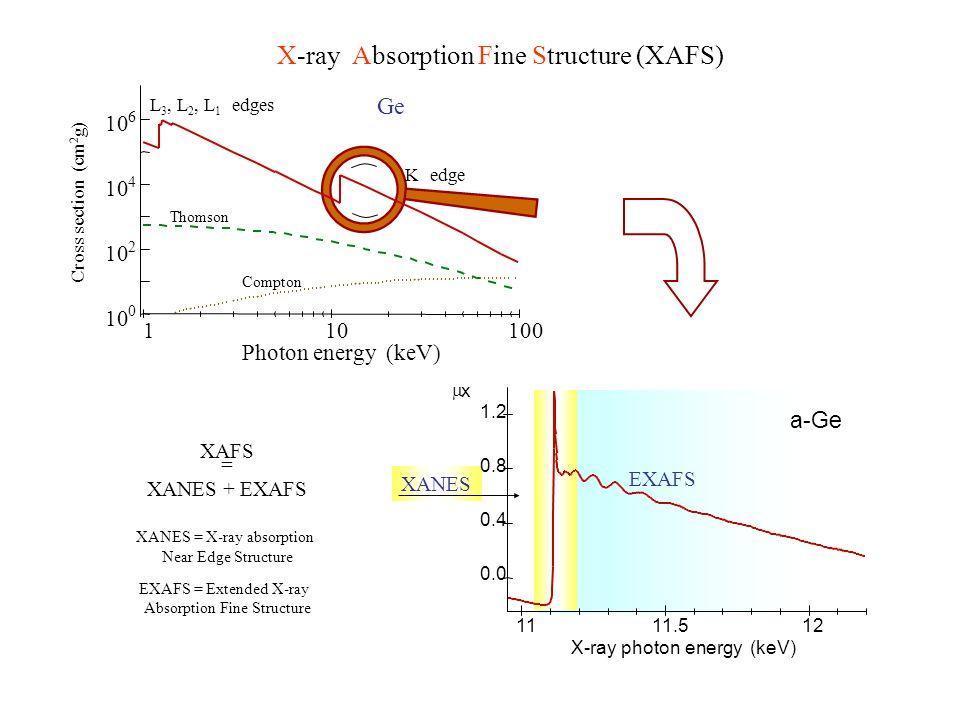 X-ray Absorption Fine Structure (XAFS) XAFS = XANES + EXAFS EXAFS XANES x X-ray photon energy (keV) a-Ge 0.0 0.4 0.8 1.2 1111.512 XANES = X-ray absorp