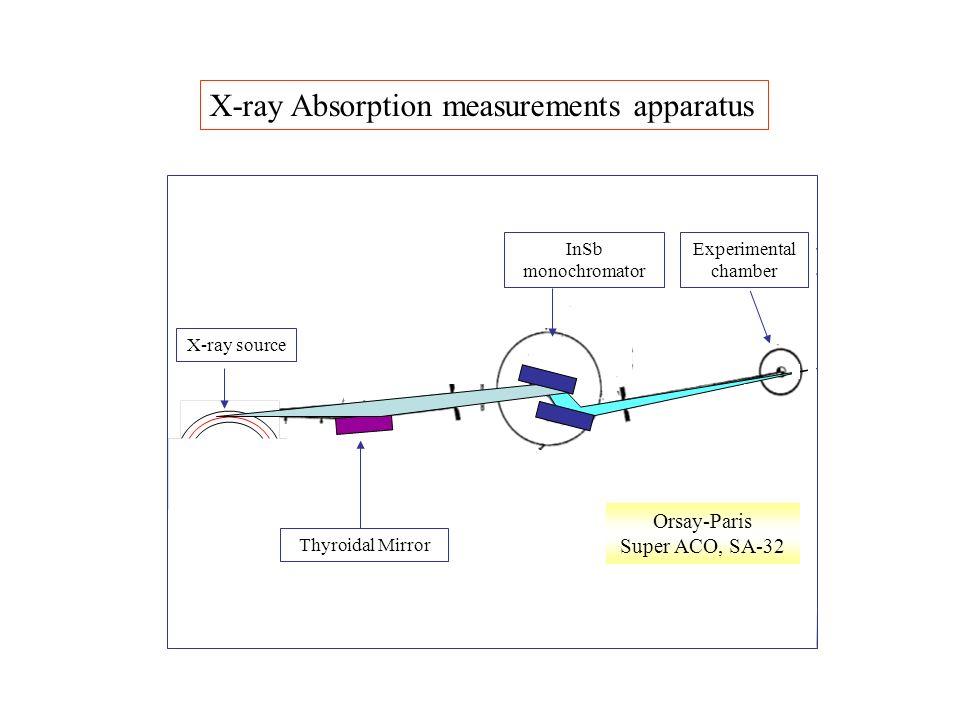X-ray Absorption measurements apparatus InSb monochromator X-ray source Experimental chamber Thyroidal Mirror Orsay-Paris Super ACO, SA-32 e-e-