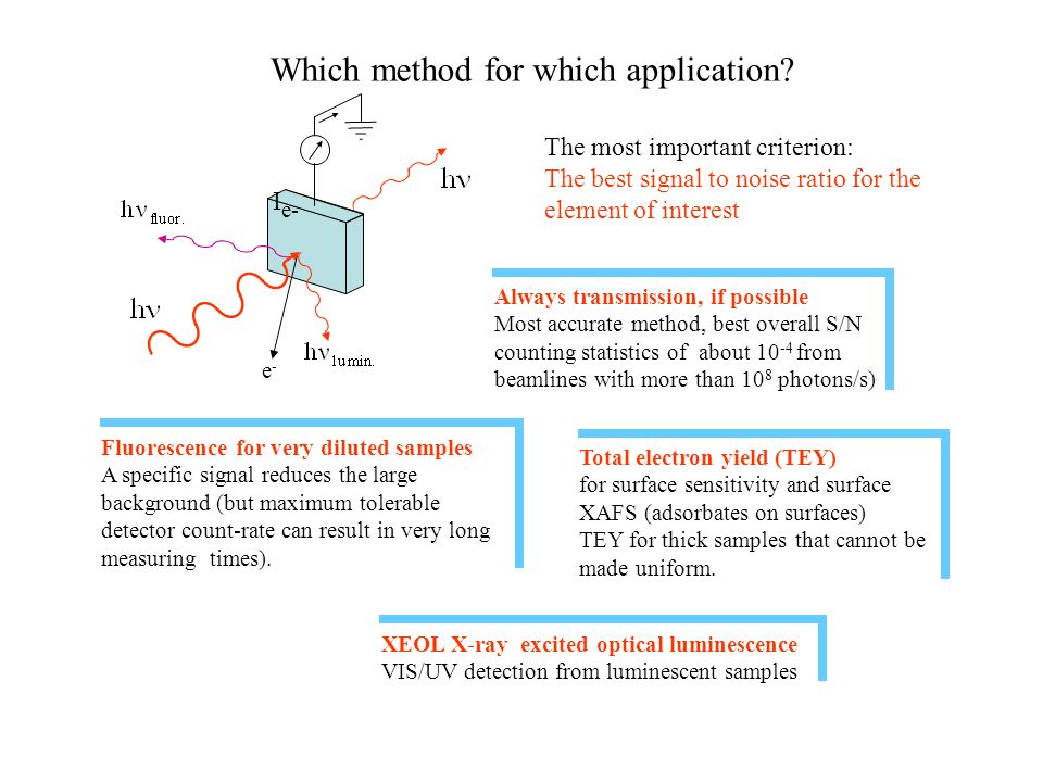 Which method for which application? The most important criterion: The best signal to noise ratio for the element of interest Always transmission, if p