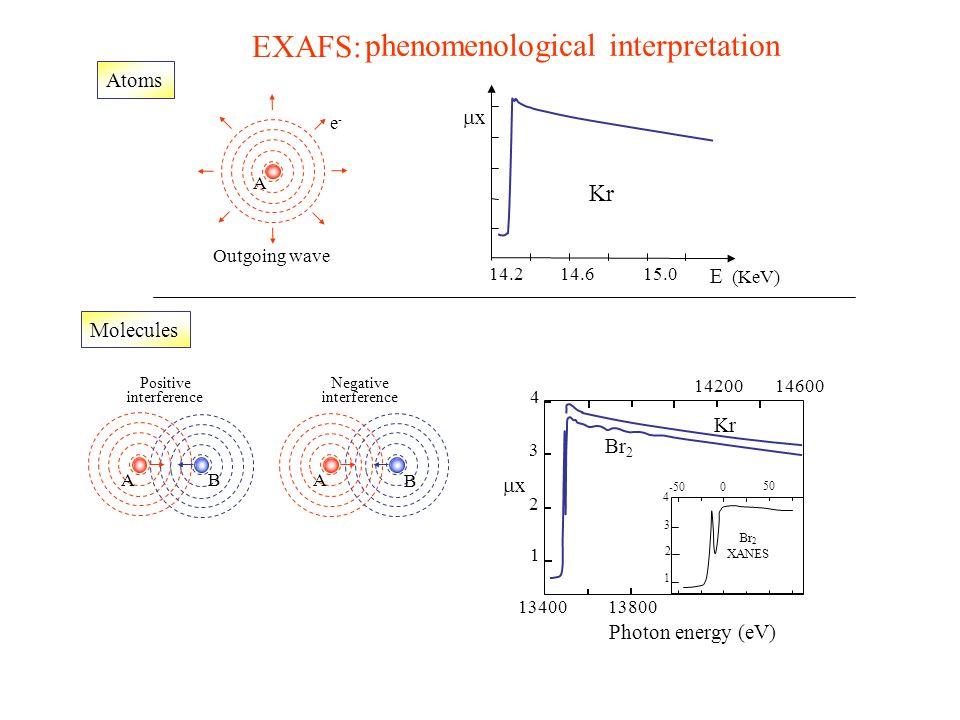 Kr x 14.215.014.6 E (KeV) Atoms Molecules Positive interference Negative interference Outgoing wave e-e- A A B BA EXAFS: phenomenological interpretati