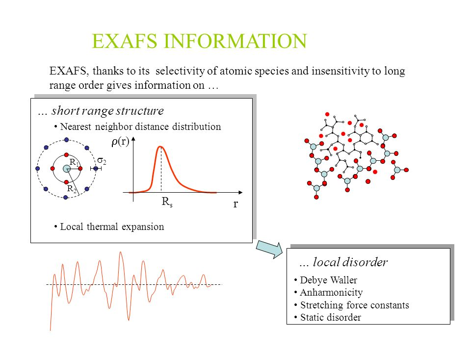 EXAFS INFORMATION EXAFS, thanks to its selectivity of atomic species and insensitivity to long range order gives information on … … local disorder Deb