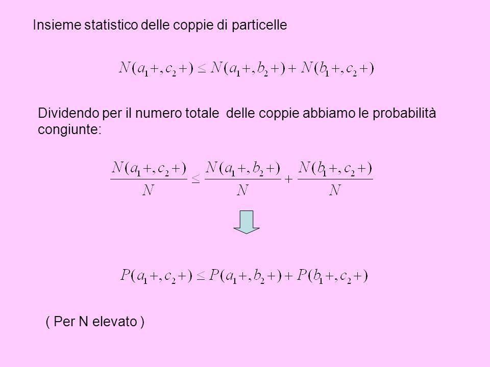Insieme statistico delle coppie di particelle Dividendo per il numero totale delle coppie abbiamo le probabilità congiunte: ( Per N elevato )