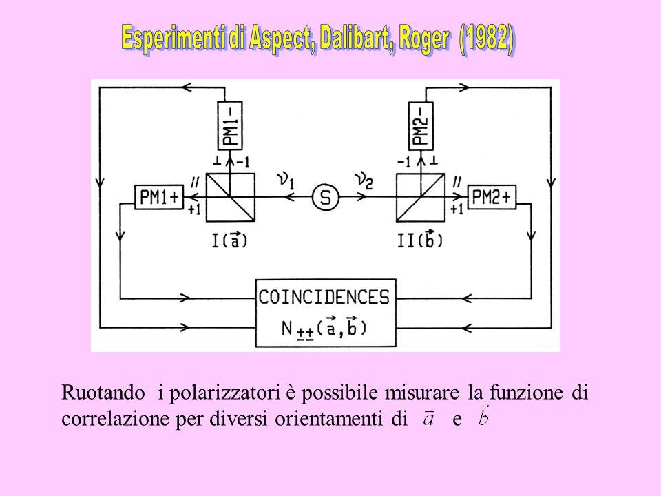 Ruotando i polarizzatori è possibile misurare la funzione di correlazione per diversi orientamenti di e