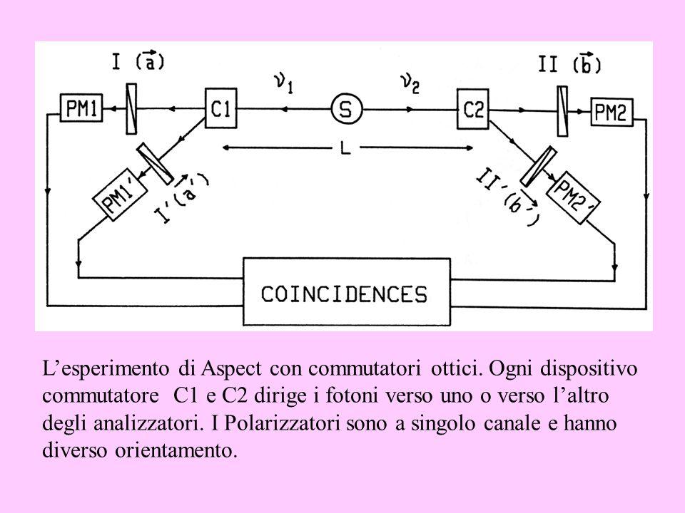 Lesperimento di Aspect con commutatori ottici. Ogni dispositivo commutatore C1 e C2 dirige i fotoni verso uno o verso laltro degli analizzatori. I Pol