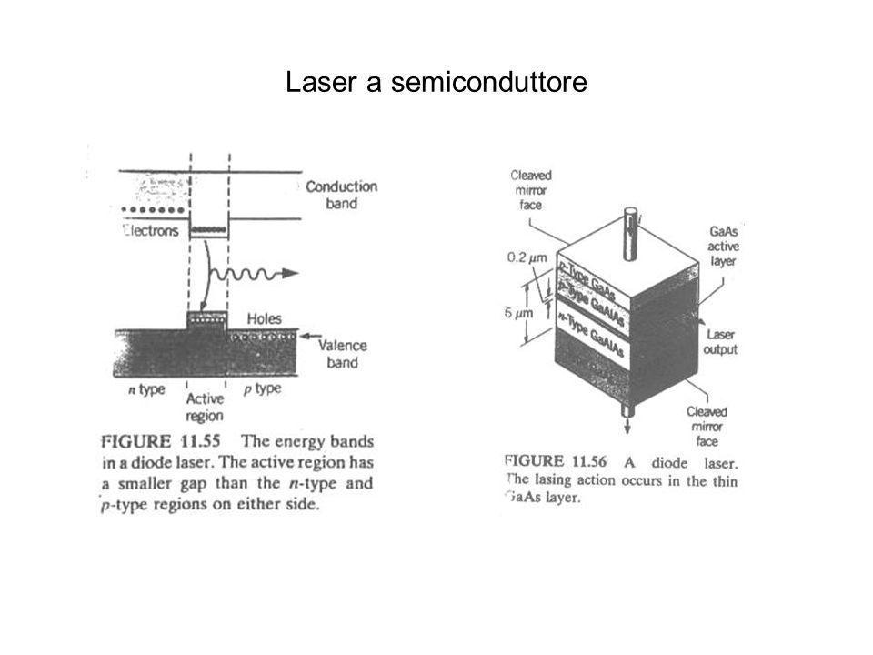 Laser a semiconduttore
