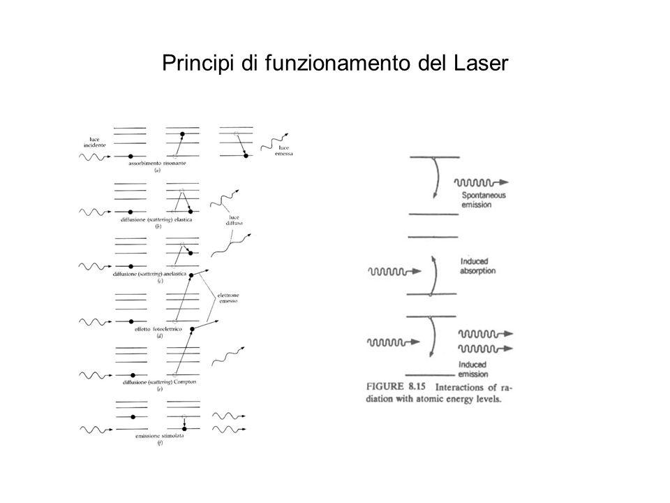 Principi di funzionamento del Laser