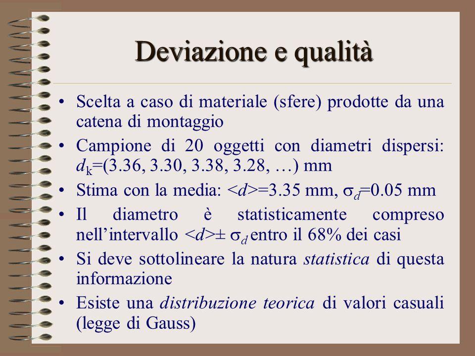 Deviazione e qualità Scelta a caso di materiale (sfere) prodotte da una catena di montaggio Campione di 20 oggetti con diametri dispersi: d k =(3.36, 3.30, 3.38, 3.28, …) mm Stima con la media: =3.35 mm, d =0.05 mm Il diametro è statisticamente compreso nellintervallo ± d entro il 68% dei casi Si deve sottolineare la natura statistica di questa informazione Esiste una distribuzione teorica di valori casuali (legge di Gauss)