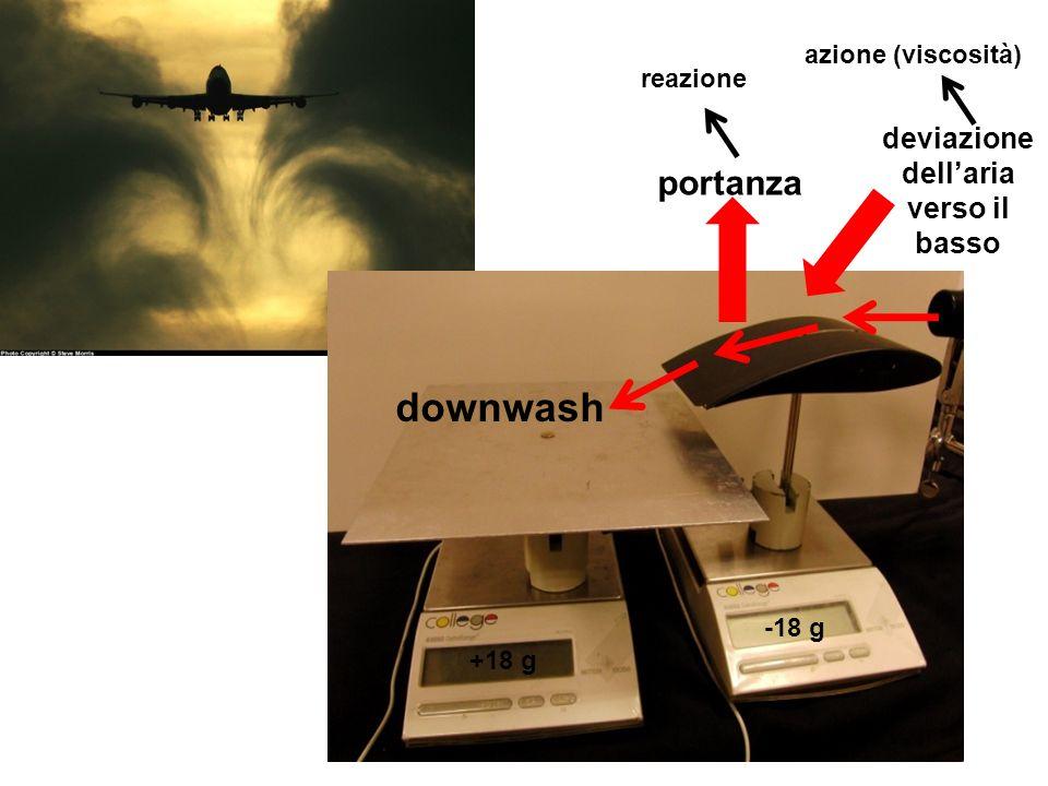 -18 g +18 g portanza downwash deviazione dellaria verso il basso azione (viscosità) reazione