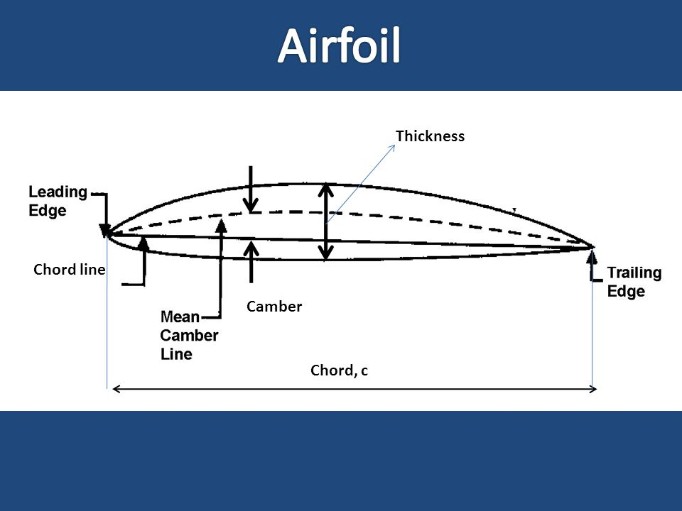 Chord line Thickness Chord, c Camber