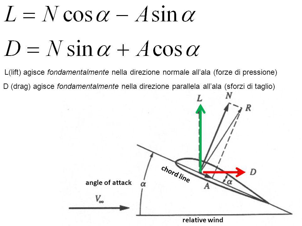relative wind angle of attack chord line L(lift) agisce fondamentalmente nella direzione normale allala (forze di pressione) D (drag) agisce fondament
