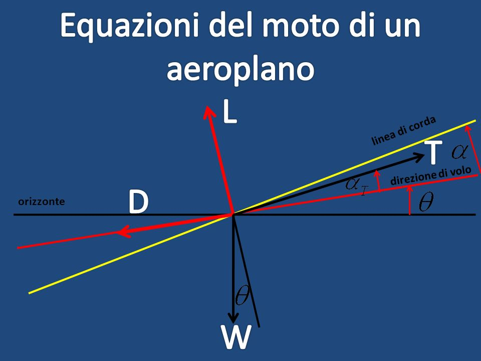 orizzonte direzione di volo linea di corda