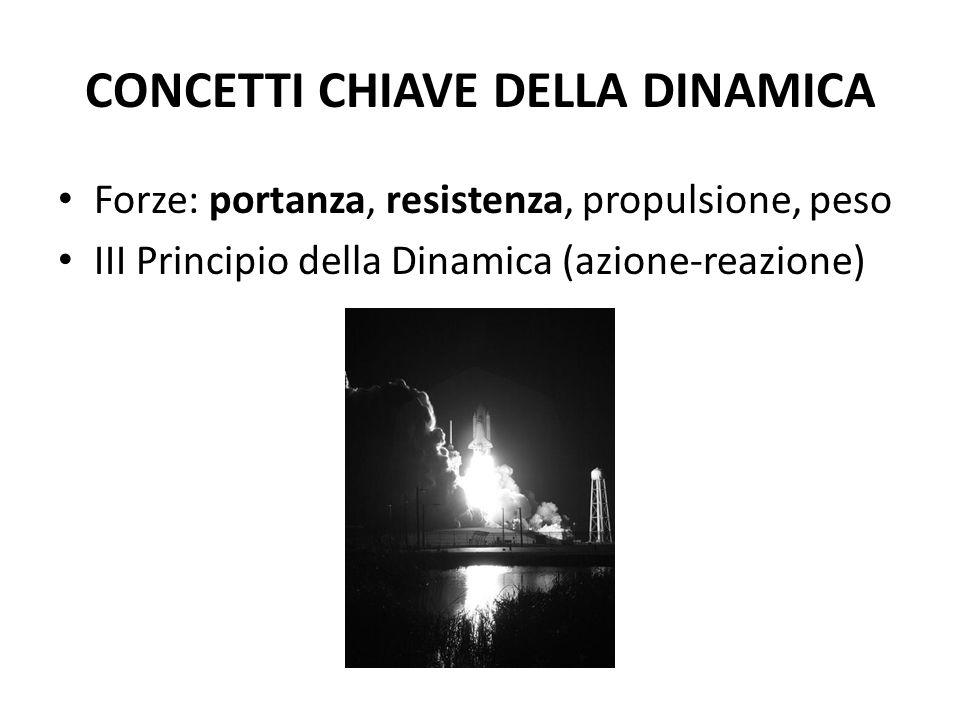 CONCETTI CHIAVE DELLA DINAMICA Forze: portanza, resistenza, propulsione, peso III Principio della Dinamica (azione-reazione)