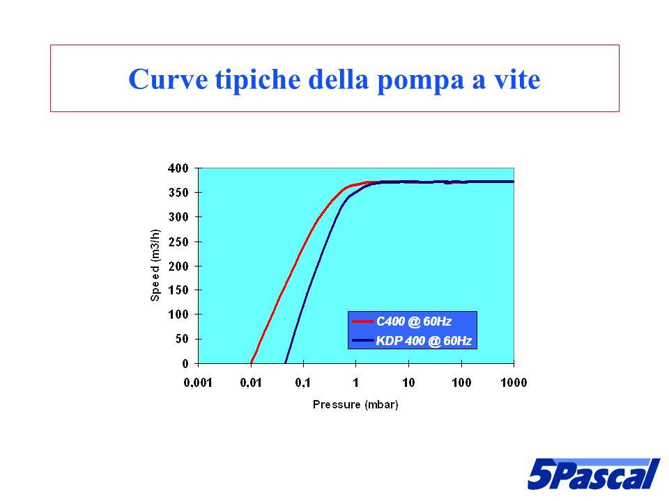 Curve tipiche della pompa a vite