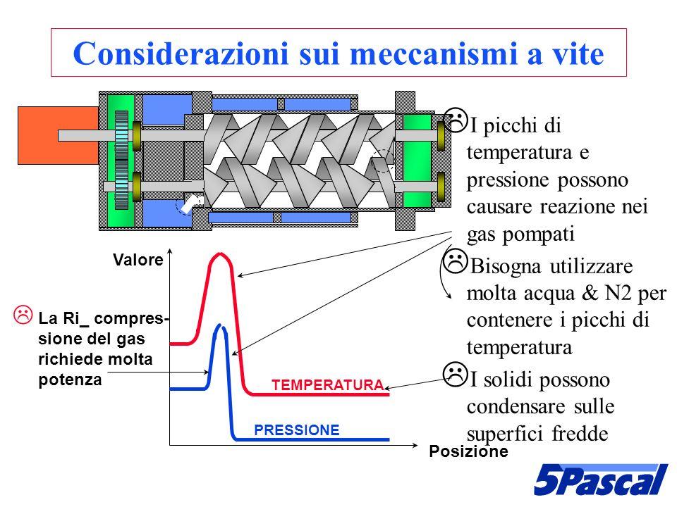 Considerazioni sui meccanismi a vite TEMPERATURA PRESSIONE I picchi di temperatura e pressione possono causare reazione nei gas pompati Bisogna utiliz