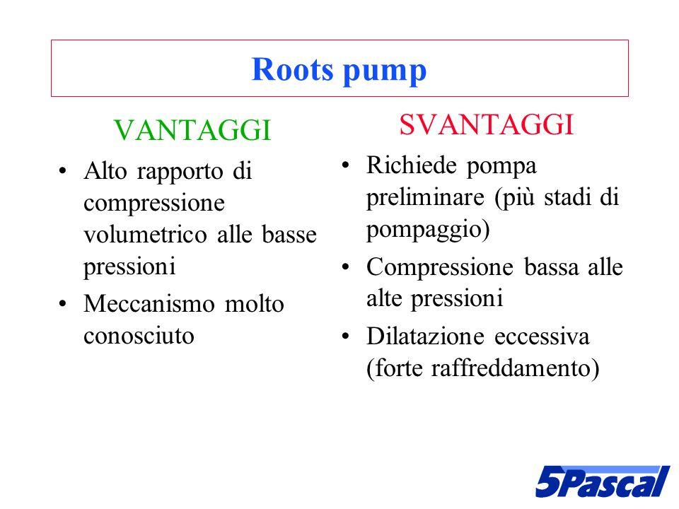 Roots pump VANTAGGI Alto rapporto di compressione volumetrico alle basse pressioni Meccanismo molto conosciuto SVANTAGGI Richiede pompa preliminare (p