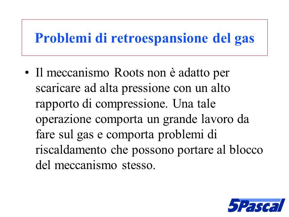 Problemi di retroespansione del gas Il meccanismo Roots non è adatto per scaricare ad alta pressione con un alto rapporto di compressione. Una tale op
