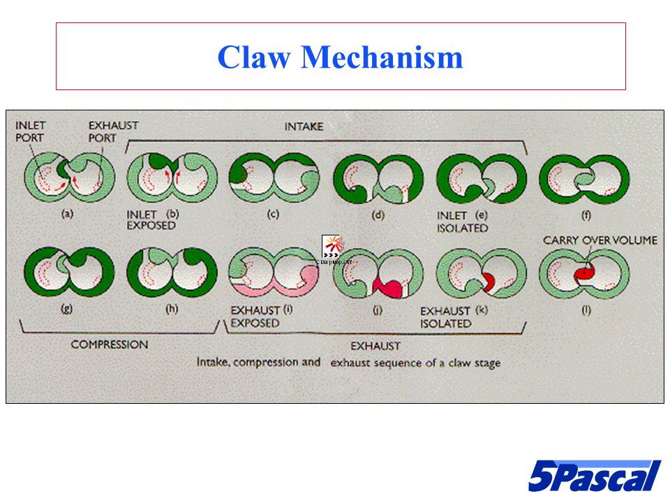 Claw Mechanism