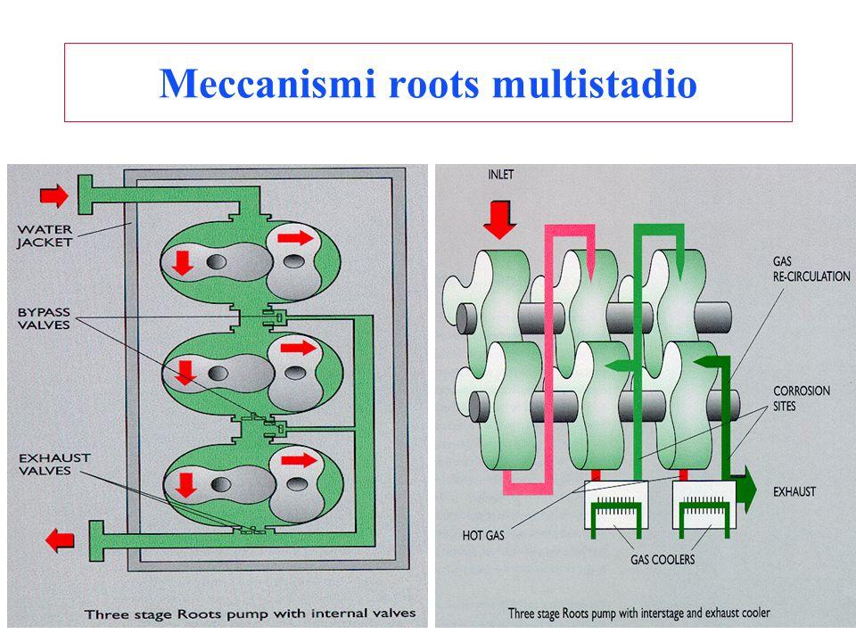 Meccanismi roots multistadio