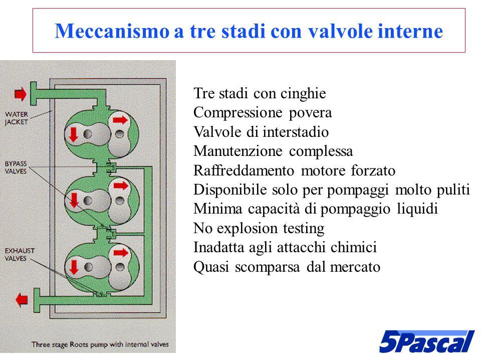 Meccanismo a tre stadi con valvole interne Tre stadi con cinghie Compressione povera Valvole di interstadio Manutenzione complessa Raffreddamento moto