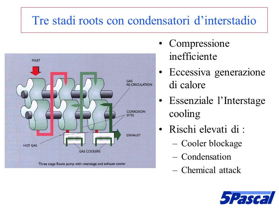 Tre stadi roots con condensatori dinterstadio Compressione inefficiente Eccessiva generazione di calore Essenziale lInterstage cooling Rischi elevati