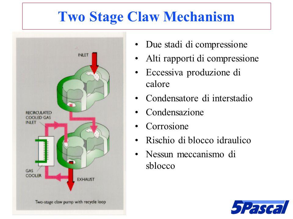 Two Stage Claw Mechanism Due stadi di compressione Alti rapporti di compressione Eccessiva produzione di calore Condensatore di interstadio Condensazi