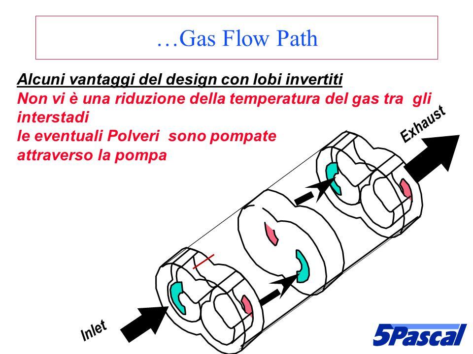 Alcuni vantaggi del design con lobi invertiti Non vi è una riduzione della temperatura del gas tra gli interstadi le eventuali Polveri sono pompate at