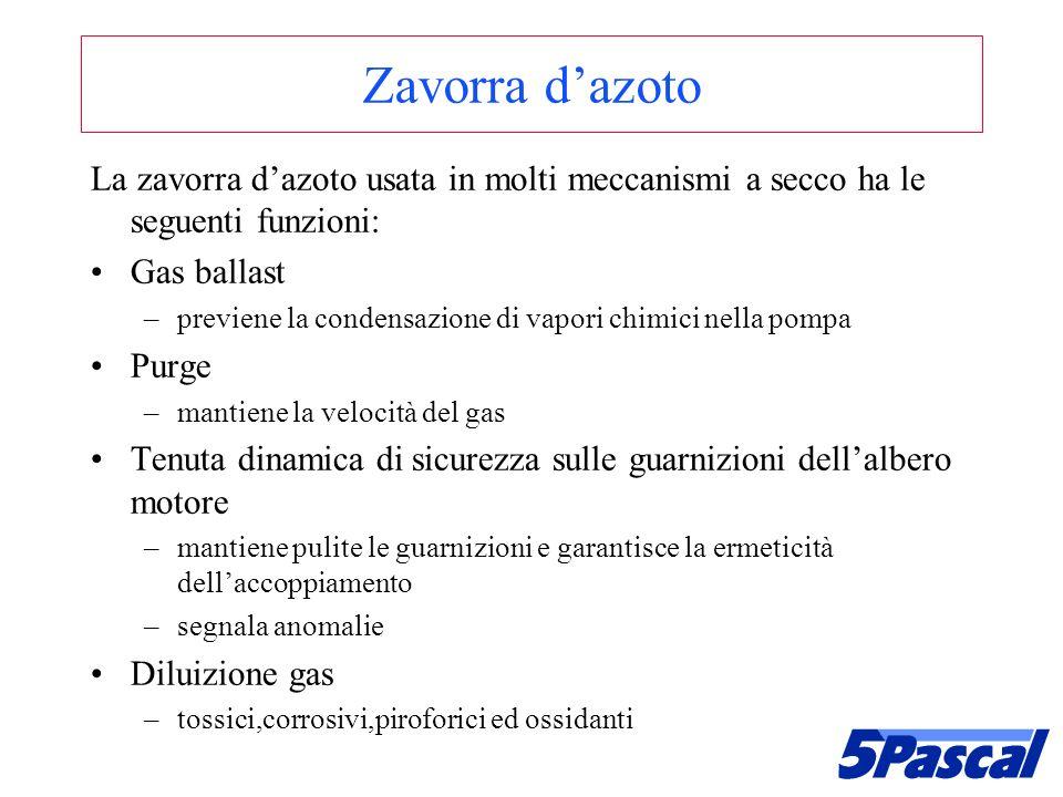 Zavorra dazoto La zavorra dazoto usata in molti meccanismi a secco ha le seguenti funzioni: Gas ballast –previene la condensazione di vapori chimici n