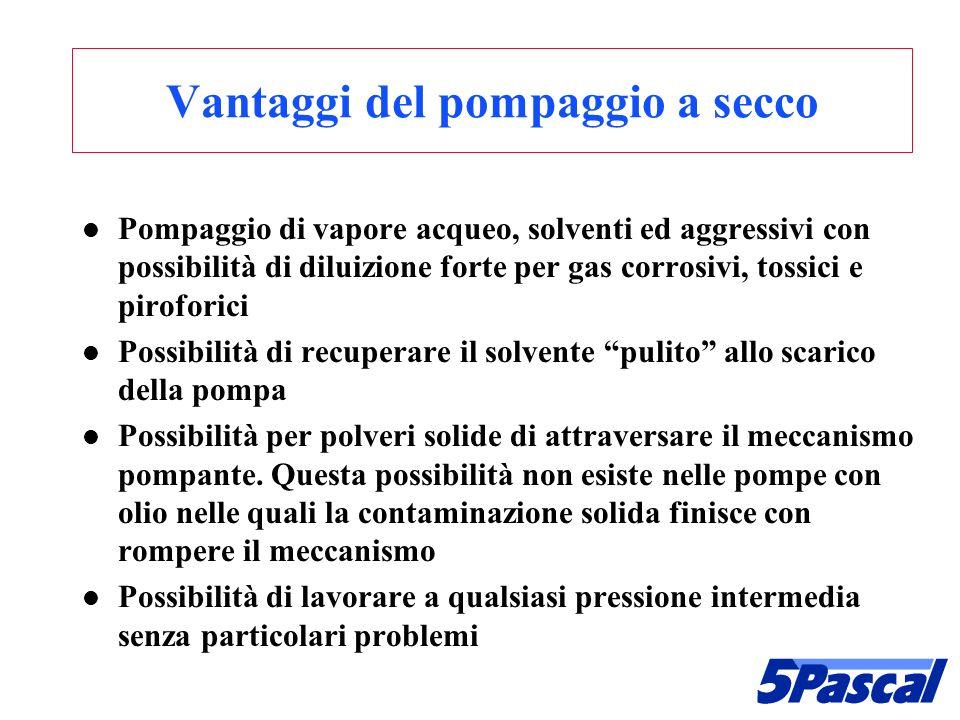 Scroll pump Orbita fissa Retro dellorbita mobile Divisore Fronte fisso Orbita mobile