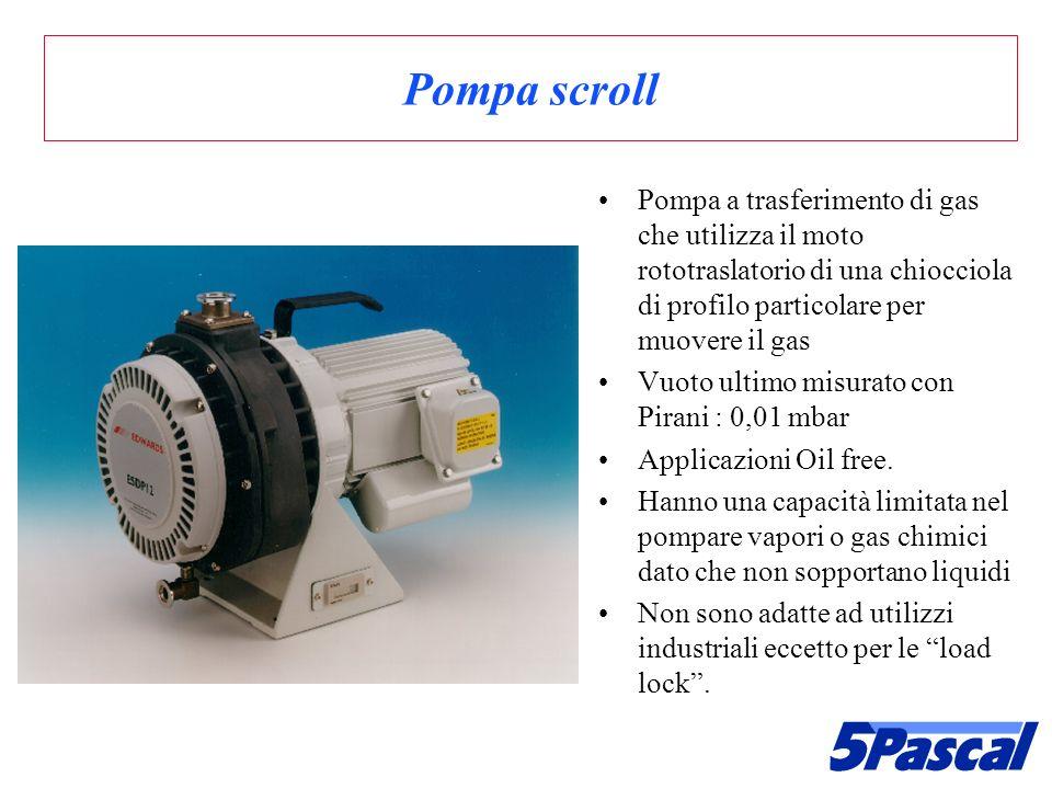 Pompa scroll Pompa a trasferimento di gas che utilizza il moto rototraslatorio di una chiocciola di profilo particolare per muovere il gas Vuoto ultim