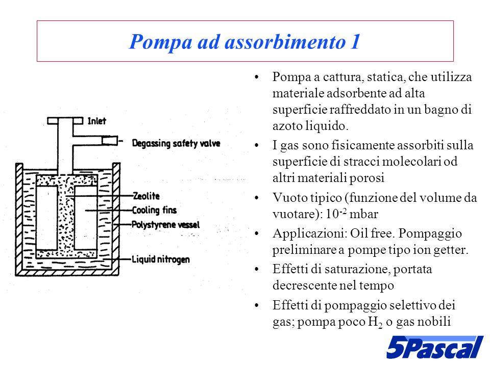 Pompa ad assorbimento 1 Pompa a cattura, statica, che utilizza materiale adsorbente ad alta superficie raffreddato in un bagno di azoto liquido. I gas