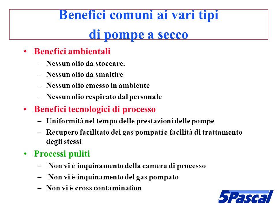 Benefici comuni ai vari tipi di pompe a secco Benefici ambientali –Nessun olio da stoccare. –Nessun olio da smaltire –Nessun olio emesso in ambiente –