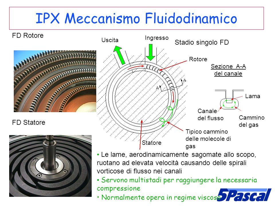 IPX Meccanismo Fluidodinamico FD Rotore FD Statore Rotore Statore Uscita Ingresso Tipico cammino delle molecole di gas Sezione A-A del canale Lama Can