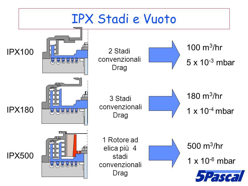 IPX Stadi e Vuoto IPX100 IPX180 IPX500 2 Stadi convenzionali Drag 3 Stadi convenzionali Drag 1 Rotore ad elica più 4 stadi convenzionali Drag 100 m 3