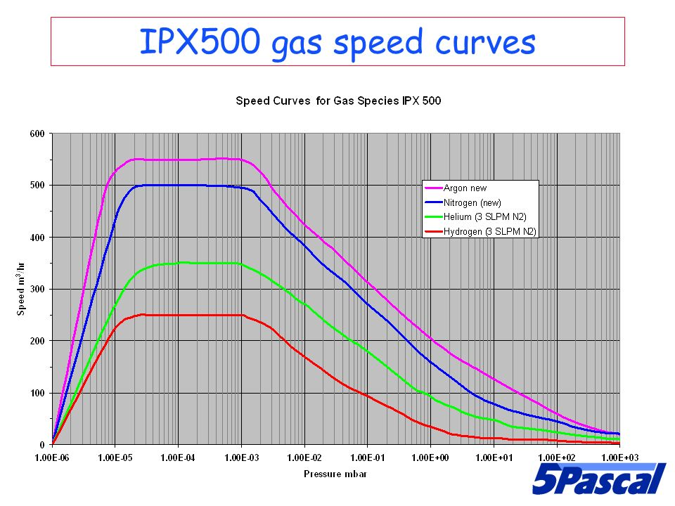 IPX500 gas speed curves