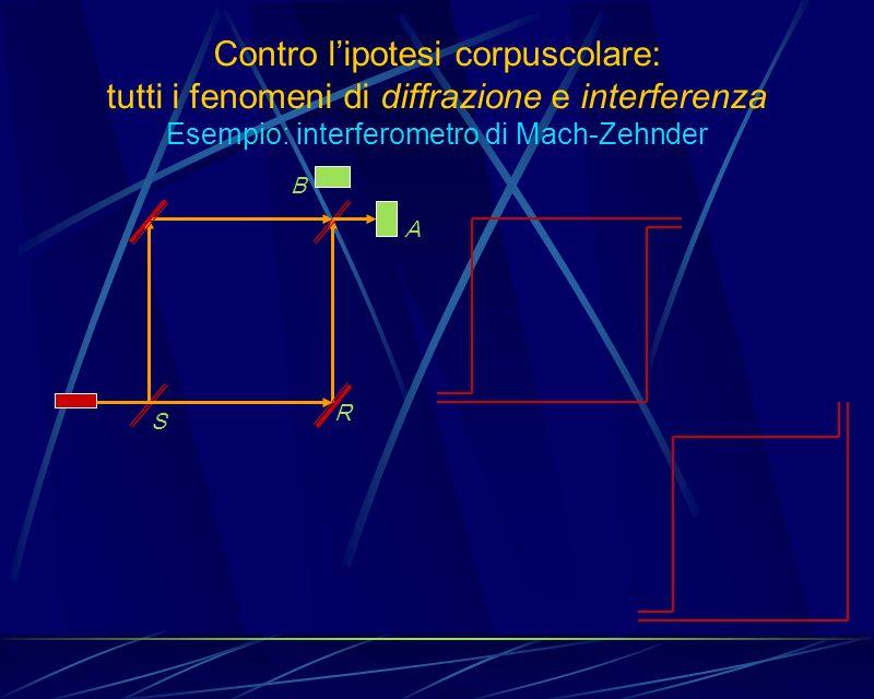Contro lipotesi corpuscolare: tutti i fenomeni di diffrazione e interferenza Esempio: interferometro di Mach-Zehnder A B S R