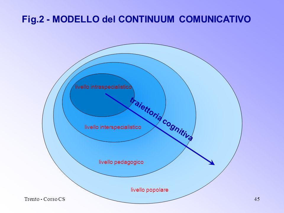 Trento - Corso CSfeb-mar 200244 Bibliografia minima (3): teoria e tecniche della CS J. Gregory, Steve Miller, Science in Public – Communication, Cultu