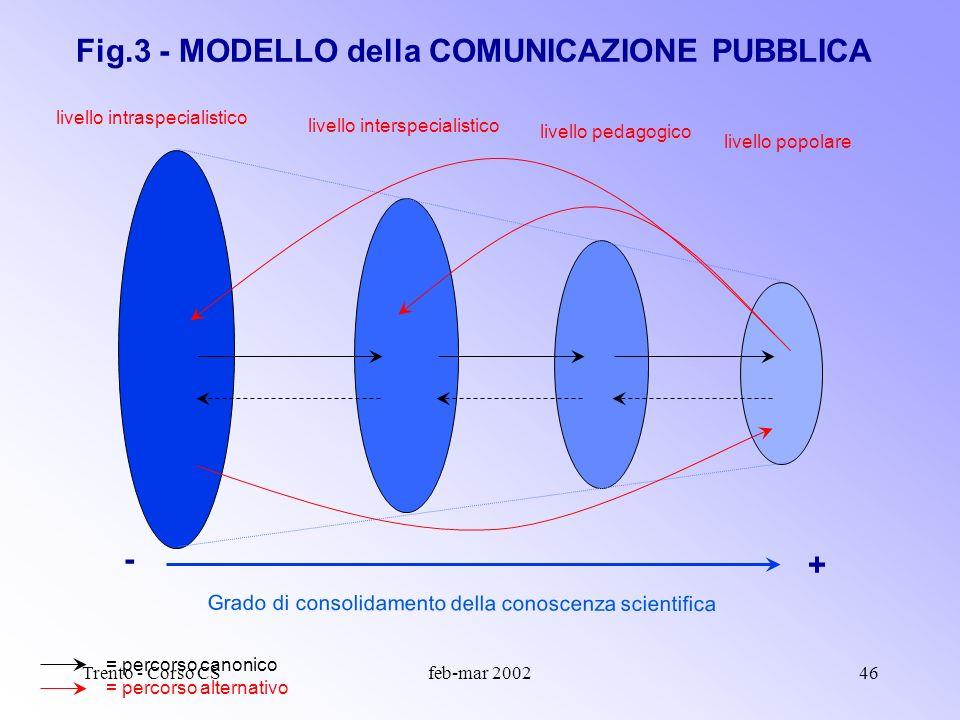 Trento - Corso CSfeb-mar 200245 Fig.2 - MODELLO del CONTINUUM COMUNICATIVO traiettoria cognitiva livello intraspecialistico livello interspecialistico livello pedagogico livello popolare