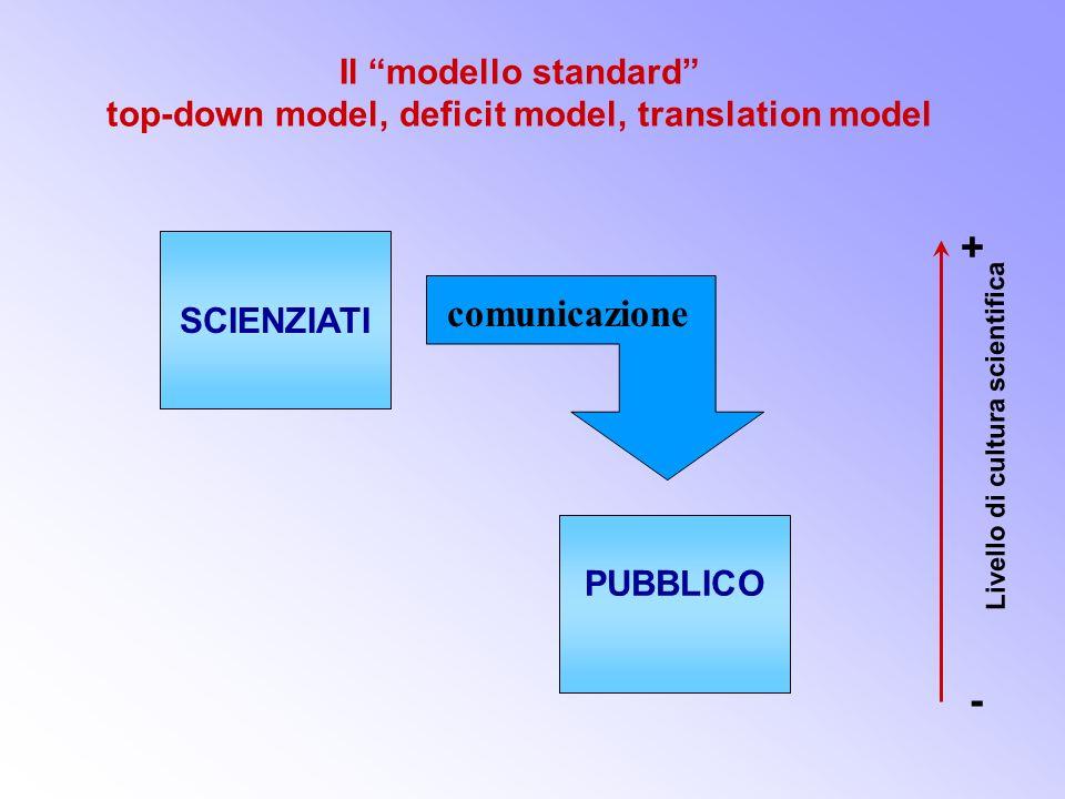 Trento - Corso CSfeb-mar 20025 Cose la comunicazione della scienza? Una posizione diffusa è che sia unopera didisseminazione (di-vulgazione), dallalto